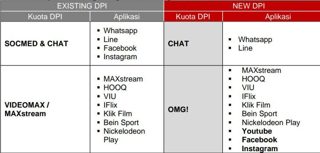 Kuota VideoMax / MaxStream Telkomsel Berubah Menjadi OMG!